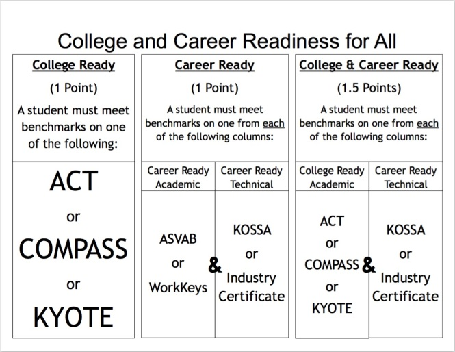 College and Career Readiness - Trimble County High School